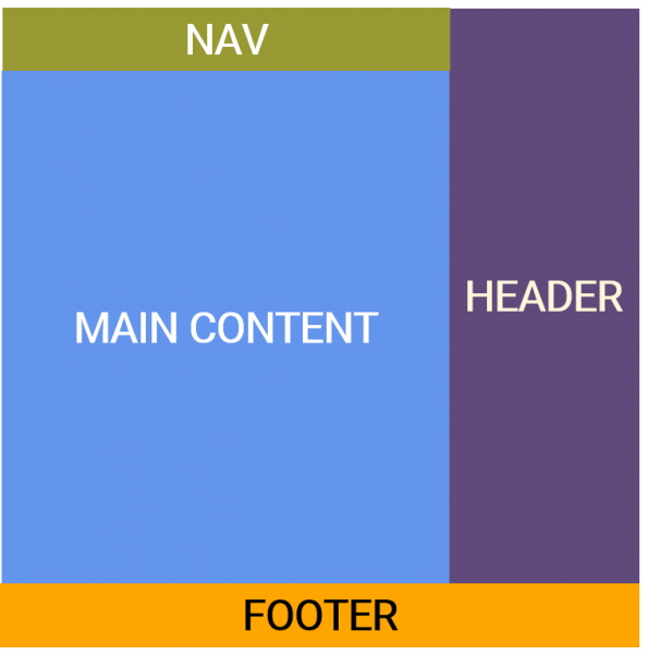 Template C Layout